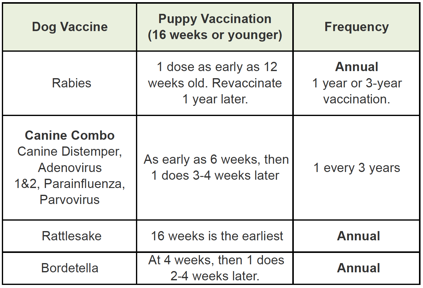 Albuquerque Dog Vaccine Schedule